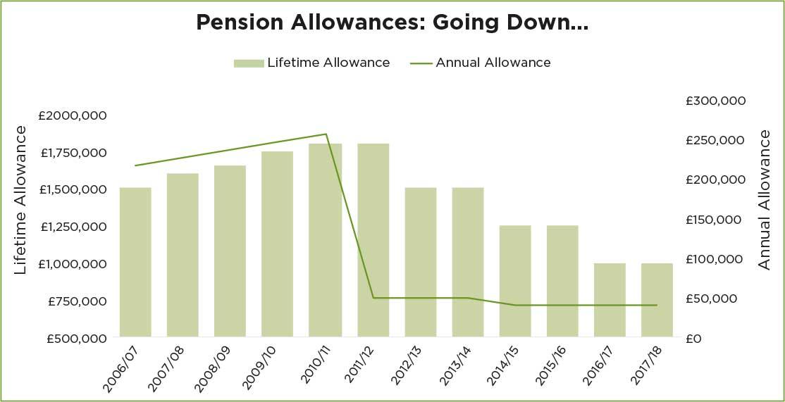 Pension Allowances Graph